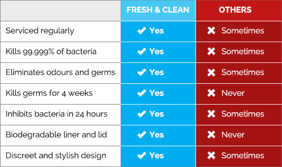 Sanitary Bins Comparison Table