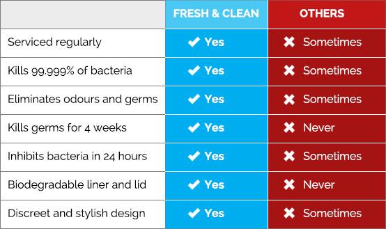 Sanitary Bins Comparison Table