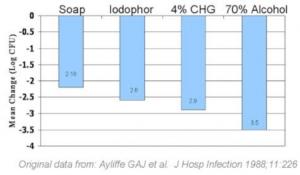 alcohol-based sanitisers vs hospital pathogens