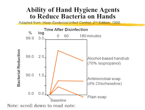 bacterial reduction chart