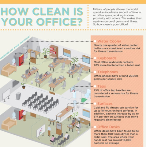 how to clean your office