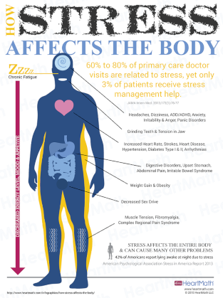 How workplace stress affects your body