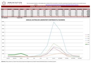 australian laboratory chart